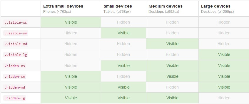 Using these classes will help you show or hide content on your website, depending on the user screen size.